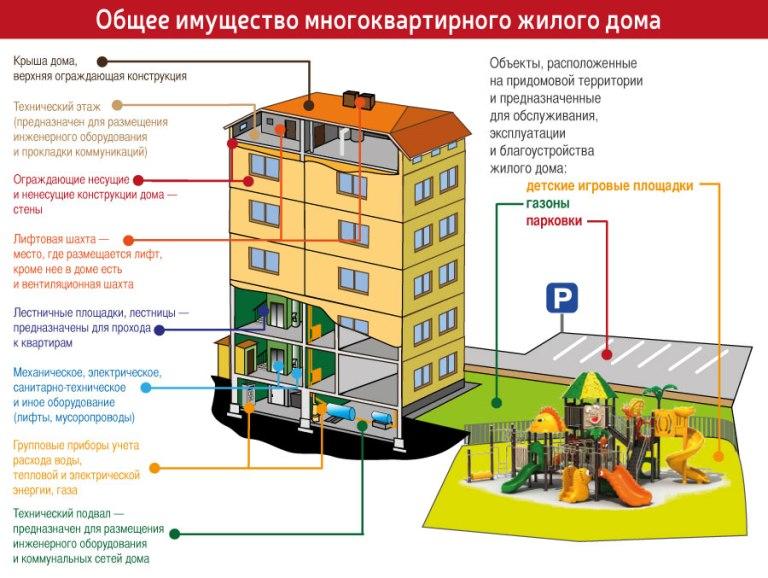 жилищный кодекс места общего пользования